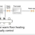 PYOG - TechHome : POER WiFi Thermostat featuring Simple Setup