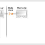 PYOG - TechHome : POER WiFi Thermostat for Networks